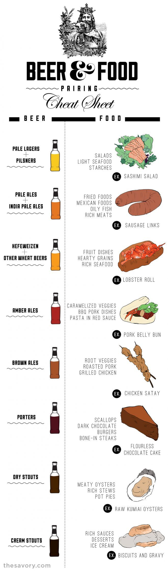 Today's infographic is entitled the Beer & Food Cheat Sheet, and was created by The Savory. It shows eight basic kinds of beer and makes some suggestions of three or four basic foods that they think pairs with each, along with some additional tips below the infographic. CLick here to see the chart full size.