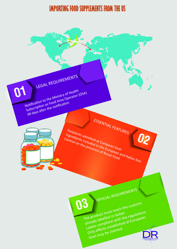 What do you need to know before importing food supplements from the United States? Here are some useful information in this simple infographics.  3 essential steps to save time and money.