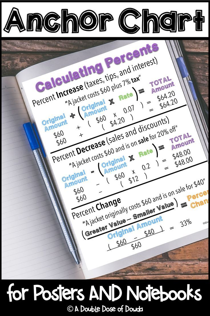 Calculating Percents Anchor Chart Interactive Notebooks Poster Distance Learning In 2021 Anchor Charts Math Interactive Notebook Percentages Math