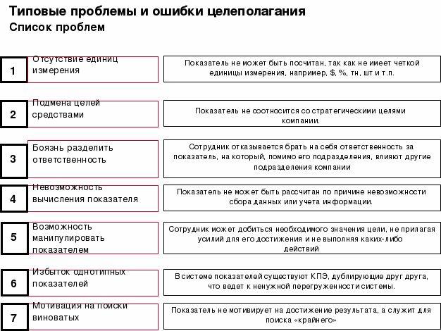 постановка цели смарт: 7 тыс изображений найдено в Яндекс.Картинках