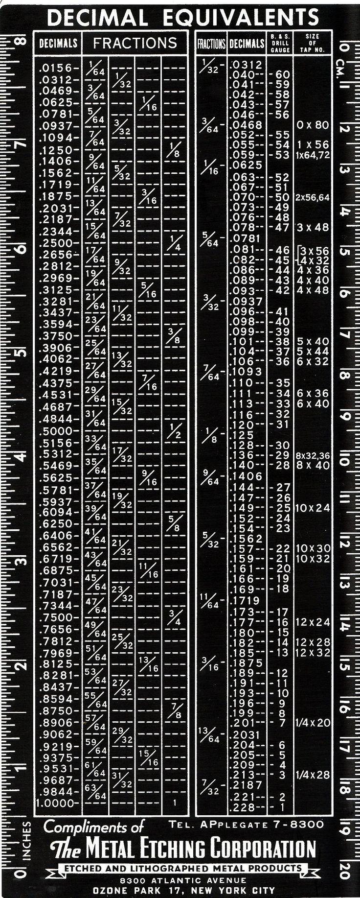64 best workshop charts images on pinterest tools woodworking useful guide in measurement conversion decimal equivalents nvjuhfo Images