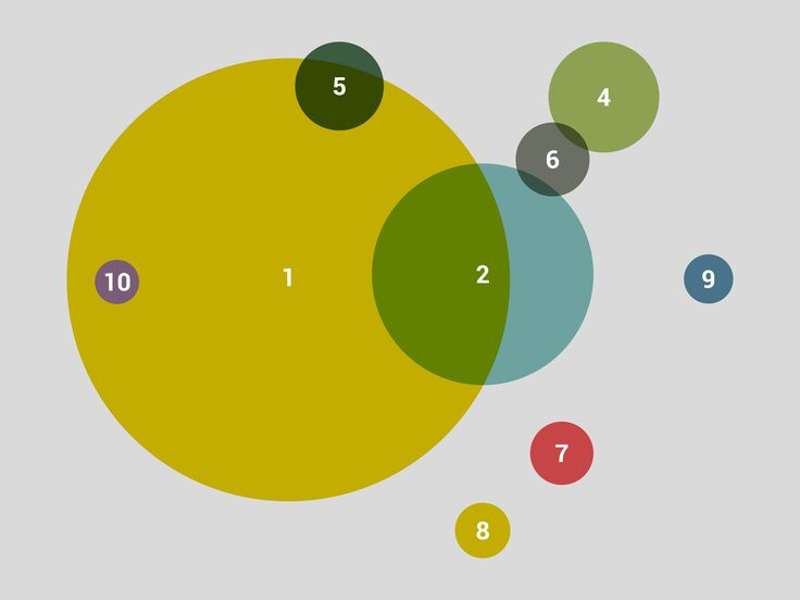 Bubble chart for Utrecht buiten (City in the Netherlands). @studiolakmoes #infographic #charts #studiolakmoes #data