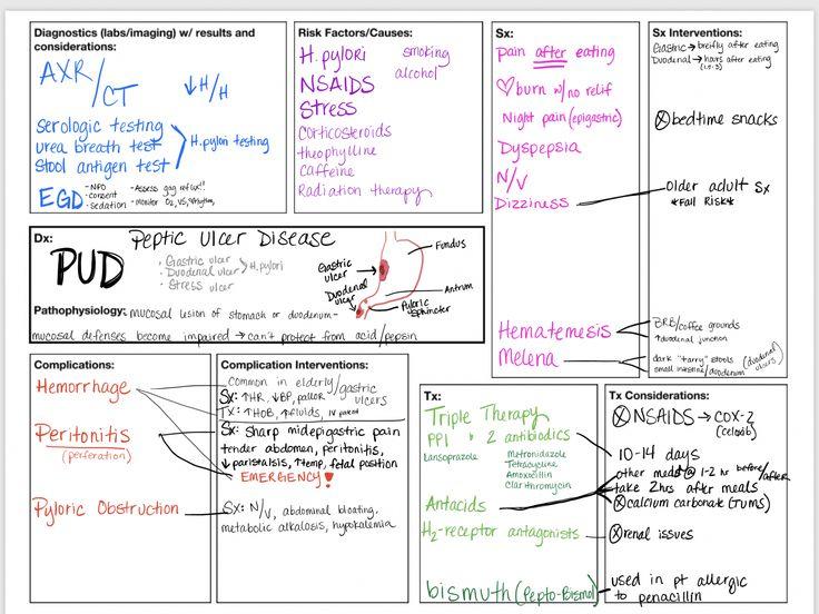 nursing teaching alternative certification texas ulcer peptic program notes disease nursescholarships map cna
