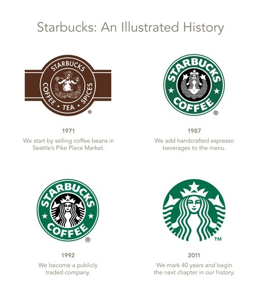 History of Starbucks logo. Notice how simplicity took over throughout the years.  Simplicity is key!