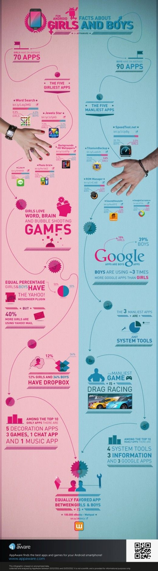 Android usage facts about girls and boys (AppAware, 2012)