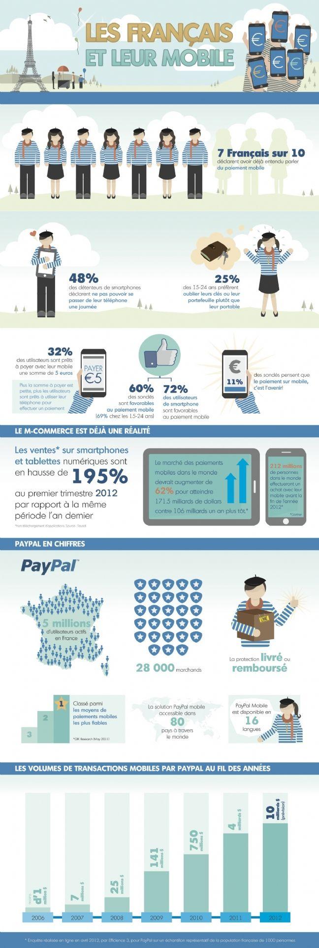 Les Français et leur mobile