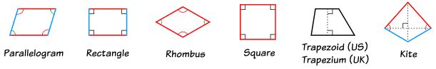quadrilateral overview