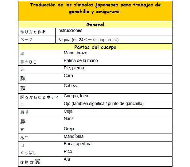 MUNDO AMIGURUMIS: COMO TRADUCIR SIMBOLOS JAPONESES PARA TRABAJOS DE GANCHILLO Y AMIGURUMI