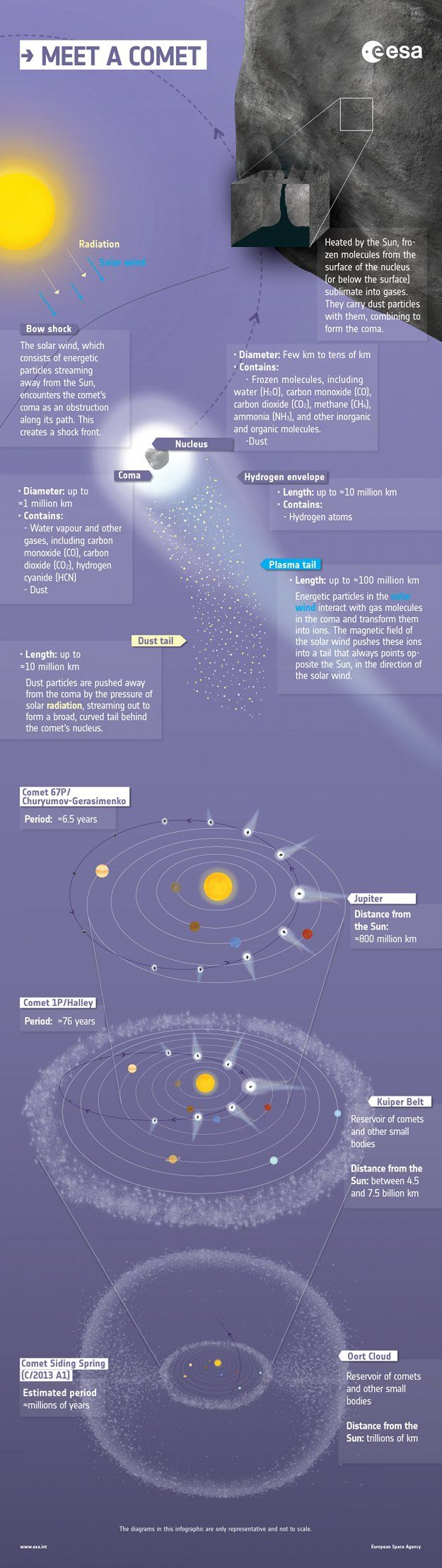 124 Best Ufos Astronomy Space Science Images On Pinterest Tycho Brahe Solar System Diagramjpg In 2014 08 Anatomy Of A Comet Infographic