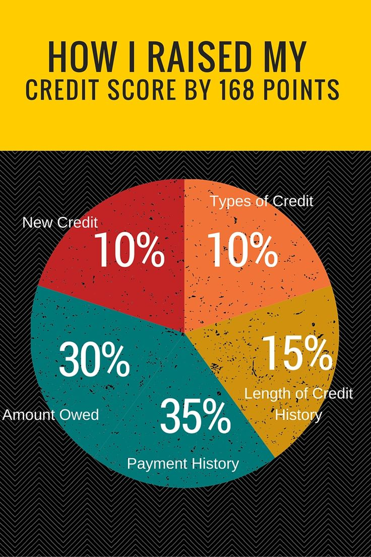25 unique improve credit score ideas on pinterest fixing credit how i raised my credit score by 168 points ccuart Gallery