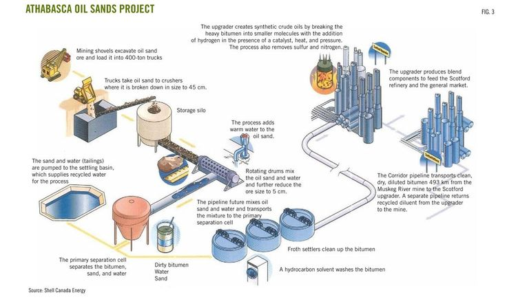 Oil Refinery Diagram | Oil Refinery Process Flow Diagram ...