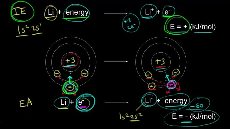 A YouTube video from Khan Academy: Electron affinity: period trend #learn