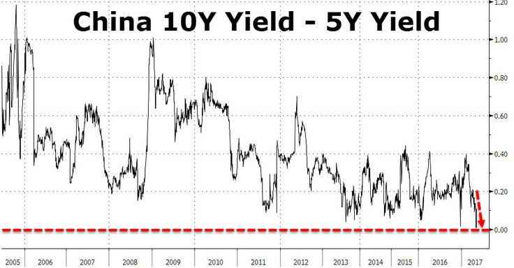 Is A Chinese Recession Imminent? Yield Curve Inverts For First Time Ever   Zero Hedge