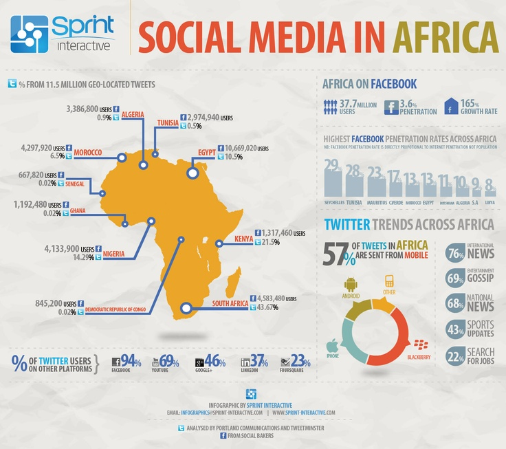 #Infographic showing Social media statistics in #Africa