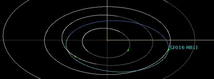 Asteroid 2016 RB1 to flyby Earth at 0.1 LD on September 7, 2016