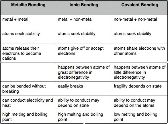 Ionic vs covalent vs metallic bonds