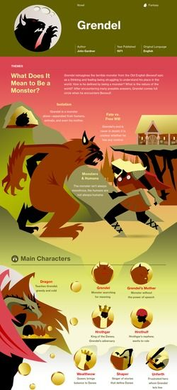 grendel literary analysis Free essay: grendel's description comparative analysis beowulf is a great piece of anglo-saxon literature that can be, and has been, translated in multiple.