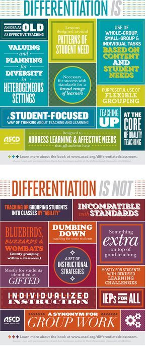Luckily, the handy infographic below details what differentiation is, and is not. You can take the top part of the graphic as the 'dos' and the bottom as the 'don'ts' of teaching to a classroom with any type of diversity in it (ie, all of them). What else would you add to the lists of what is and is not differentiation?
