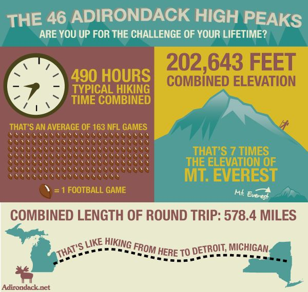 Can YOU hike the 46 High Peaks of the Adirondack Mountains? Check out the Adirondack.net infographic of the Adirondack 46ers Challenge!