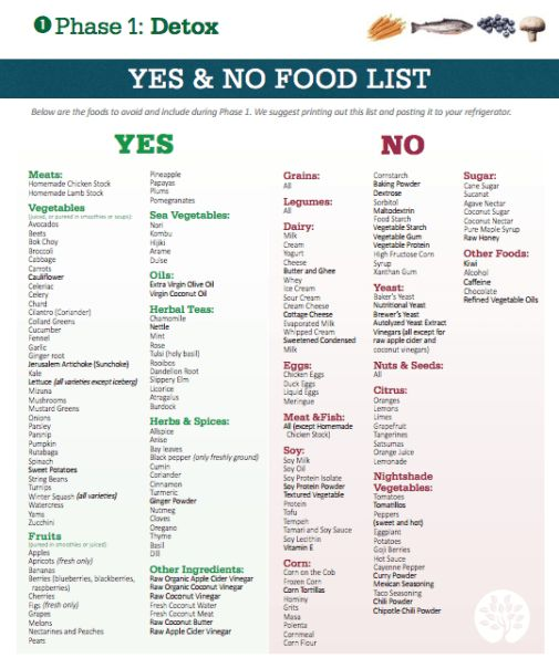 Food List For Thyroid Body Type