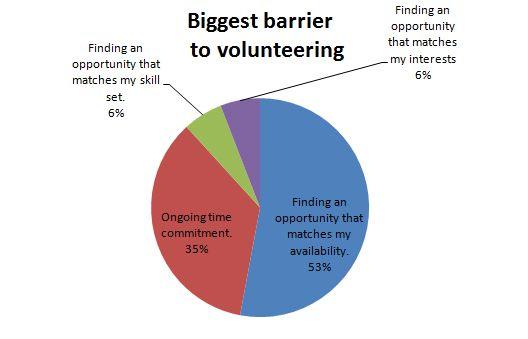 Remove barriers to volunteering