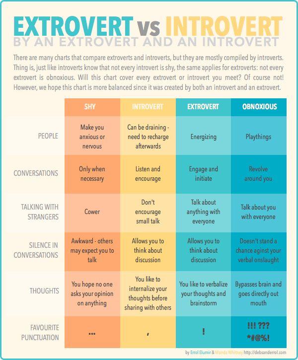 Behavior Chart Stuff That Interest Me Pinterest Introvert