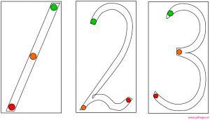 rails cijfers