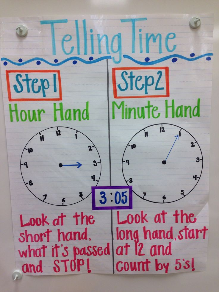Telling Time Anchor Chart Learning Pinterest Anchor