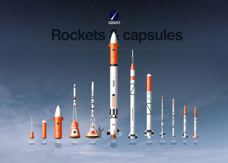 The Copenhagen Suborbitals fleet, past, present and future. The Spica rocket will be our first manned mission. Illustration by Jonas Linell 2015. See more at copsub.com