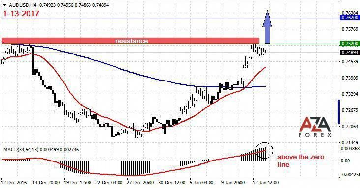 Trading Strategy And Signals For The Currency Pair Audusd 1 13