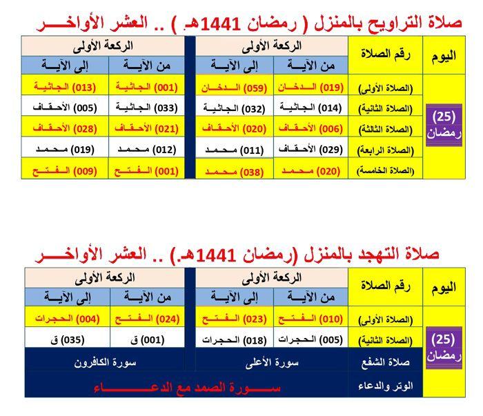 جدول صلاة التراويح بالمنزل رمضان 1441 هـ صور Blog Posts Periodic Table Blog