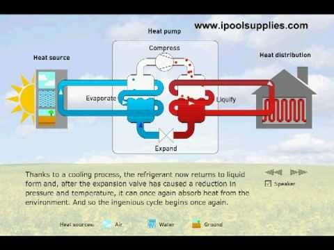 How Does a Heat Pump Work | http://www.theairconditionerguide.com/how-does-a-heat-pump-work/