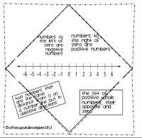 36 best SOL 6.11 Coordinate Plane images on Pinterest