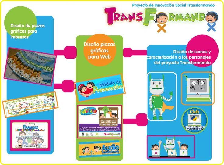 Proyecto de Innovación Social Transformando