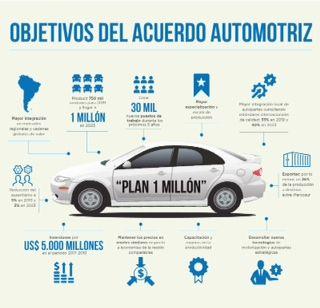 Acuerdo automotriz: gobierno empresas y sindicatos trabajan juntos para mejorar la producción y el empleo   El objetivo es impulsar la generación de inversiones por U$S 5.000 millones la producción de 1 millón de autos y la creación de 30.000 empleos para el año 2023.  Involucra a las provincias de Buenos Aires Santa Fe y Córdoba a los sindicatos SMATA ASIMRA y UOM a las terminales nucleadas en ADEFA autopartistas de AFAC y ADIMRA. El gobierno nacional firmó un acuerdo con los gobiernos…