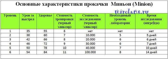 Основные характеристики прокачки,развития Миньоны, Minion, мухи