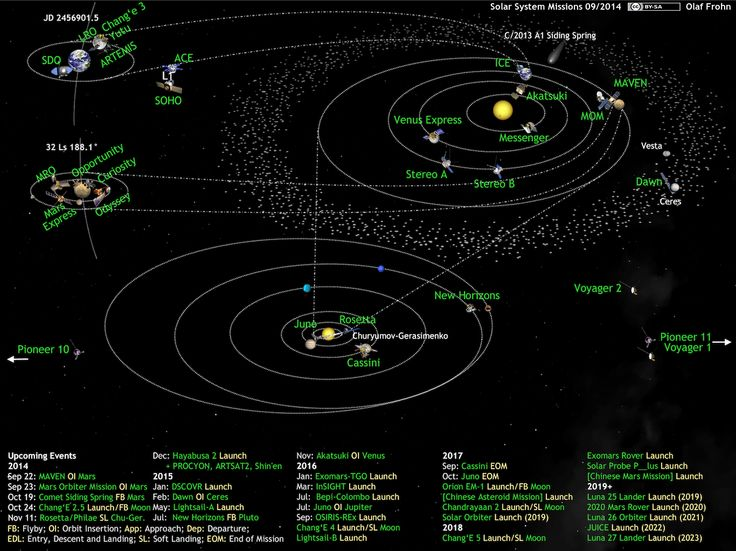 solar-system-missions2014-09