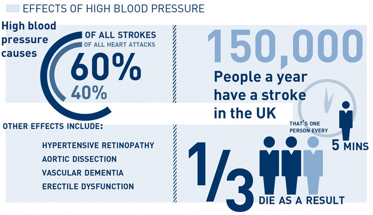 What do you know about blood pressure? http://j.mp/12Ngwoh - time to learn and start tracking!