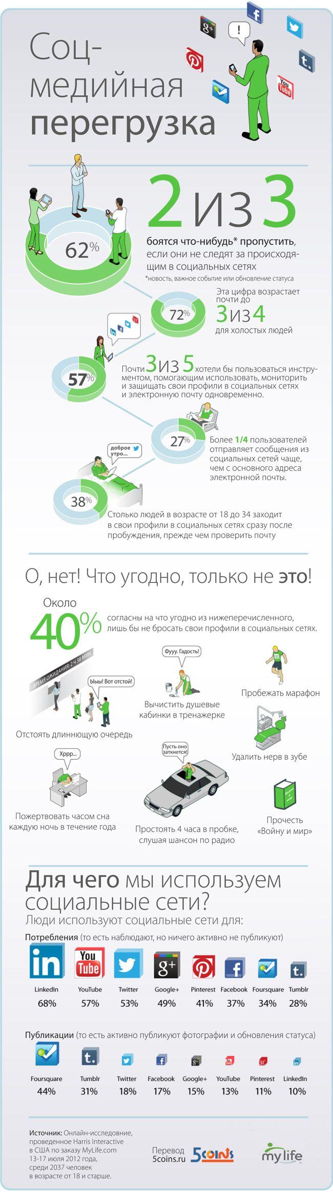Инфографика: соц-медийная перегрузка . Покупай брендовую одежду и обувь по купонам с vanlov.ru