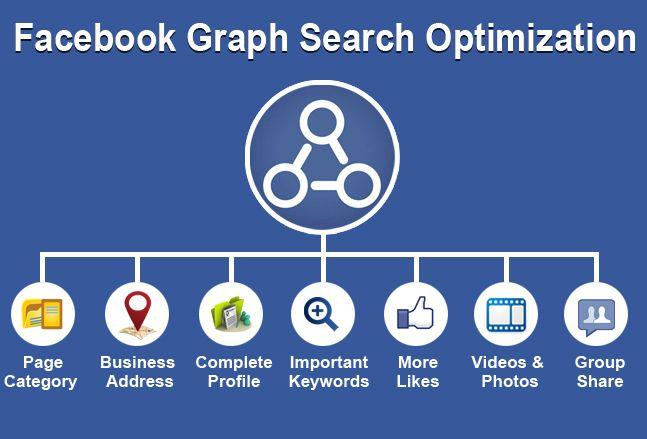 Facebook graph Search Optimization.