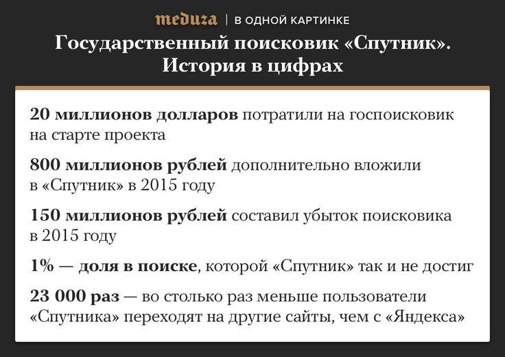 Чего добился государственный поисковик «Спутник». Пять цифр — Meduza