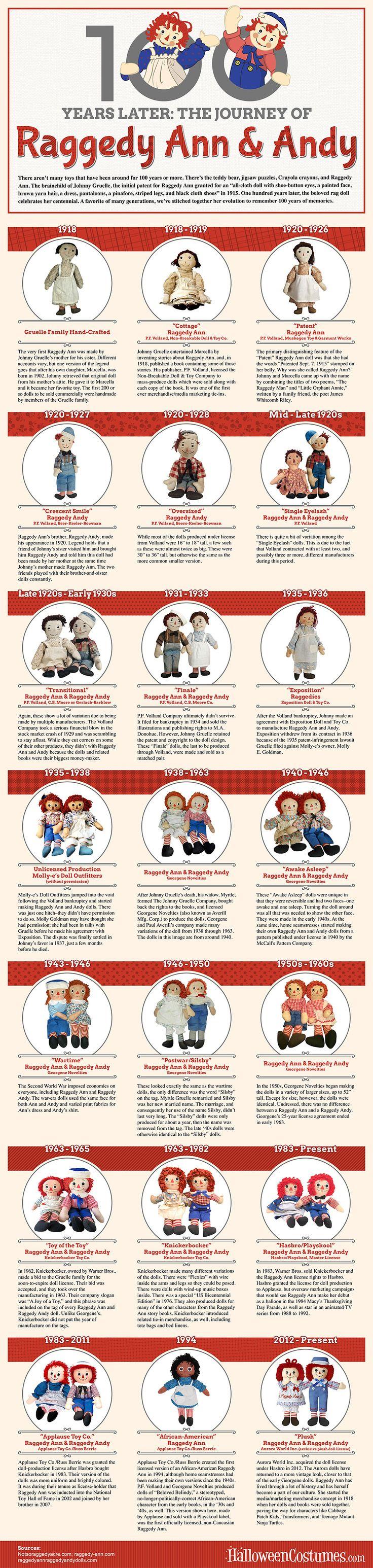 Raggedy Ann Infographic