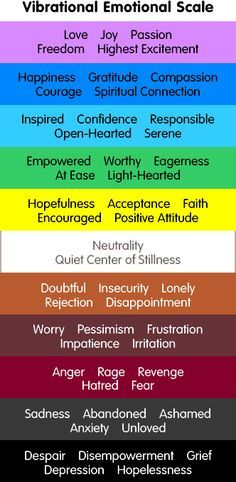 The Abraham-Hicks Emotional Guidance Scale.