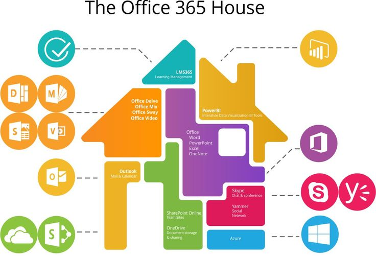 The Office 365 House - The fully integrated Office 365 and LMS365 Platform for Training, eLearning and Education.  eLearning for SME's, Corporate, Education - K-12, HE and VET Sector.  Collaboration and Social Learning tools build into the platform - work with teams and co-workers, Groups or Project teams, Collaborate Share, Learn and Train on-line anywhere, anytime and on any device #lms365 #Office365LMS
