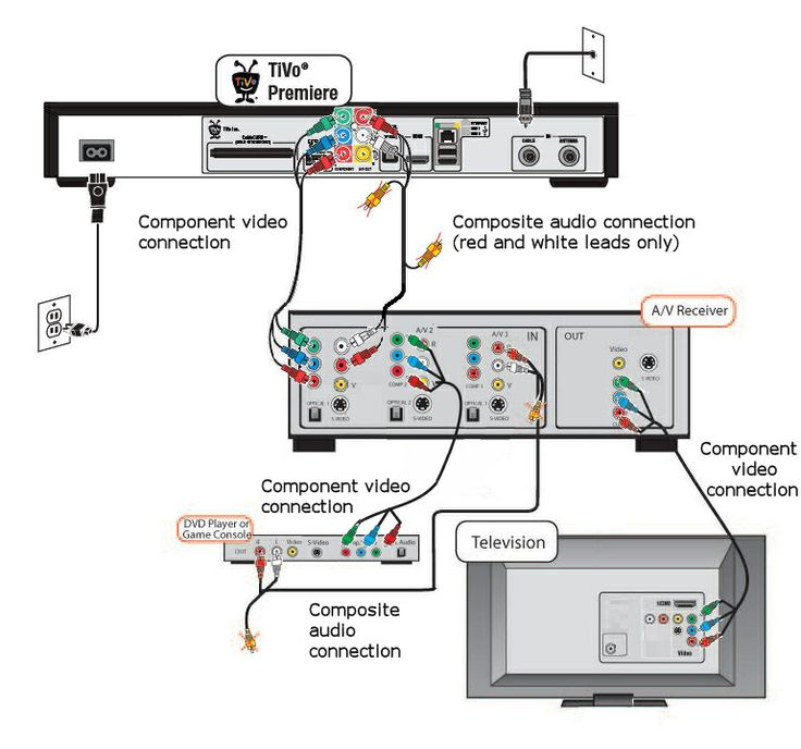 surround sound wiring diagram logitech surround sound