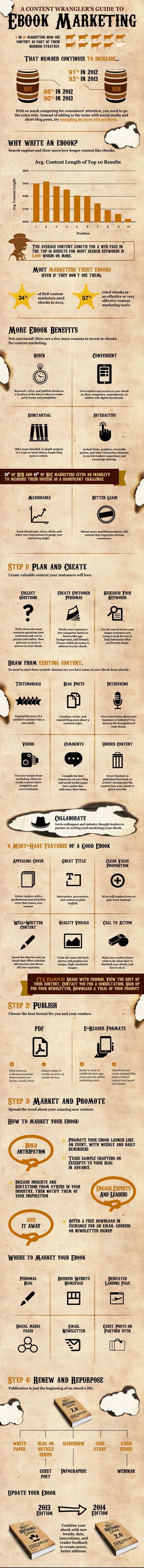 content-wranglers-guide-to-ebook-marketing