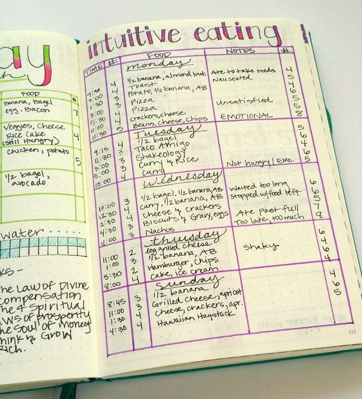 Tracking intuitive eating in my bullet journal.