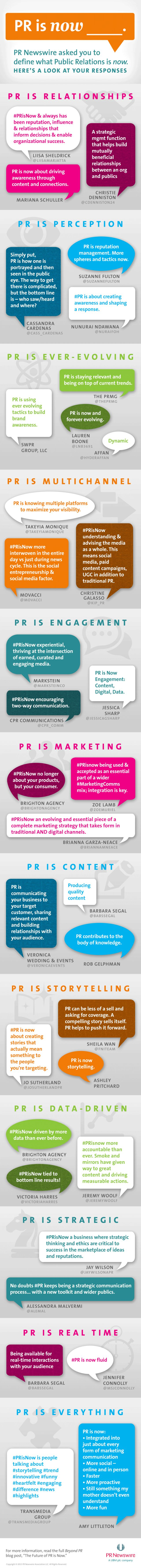 We asked you to define Public Relations. Here's what you said PR is Now >> Read blog post: prn.to/1PcTUYx