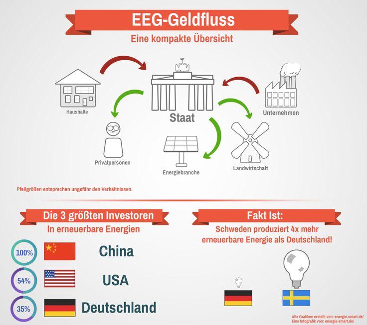 Erneuerbare-Energie-Gesetzt (kurz EEG)