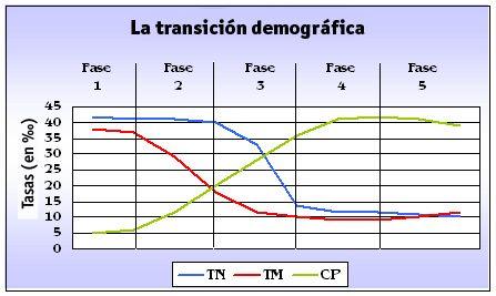 Transicion demografica -  Gráfica 1. Los 5 estadios en que se divide la transición demográfica. TN=Tasa de natalidad; TM=Tasa de mortalidad; CP=Población (esta variable no se mide con las unidades del eje vertical de este gráfico; y no debe leerse como crecimiento de la población).